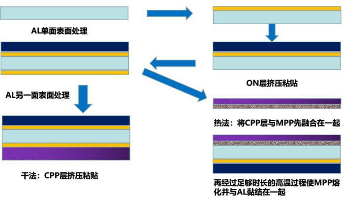 联净铝塑膜生产制程示意图