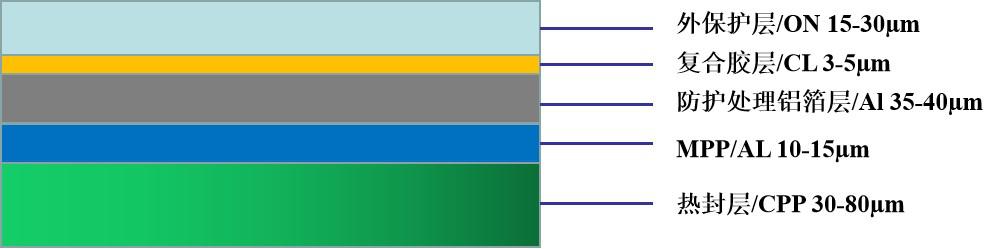 LGA-R系列铝塑膜