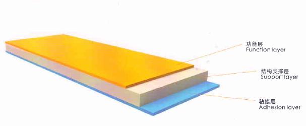覆膜铁膜结构.png