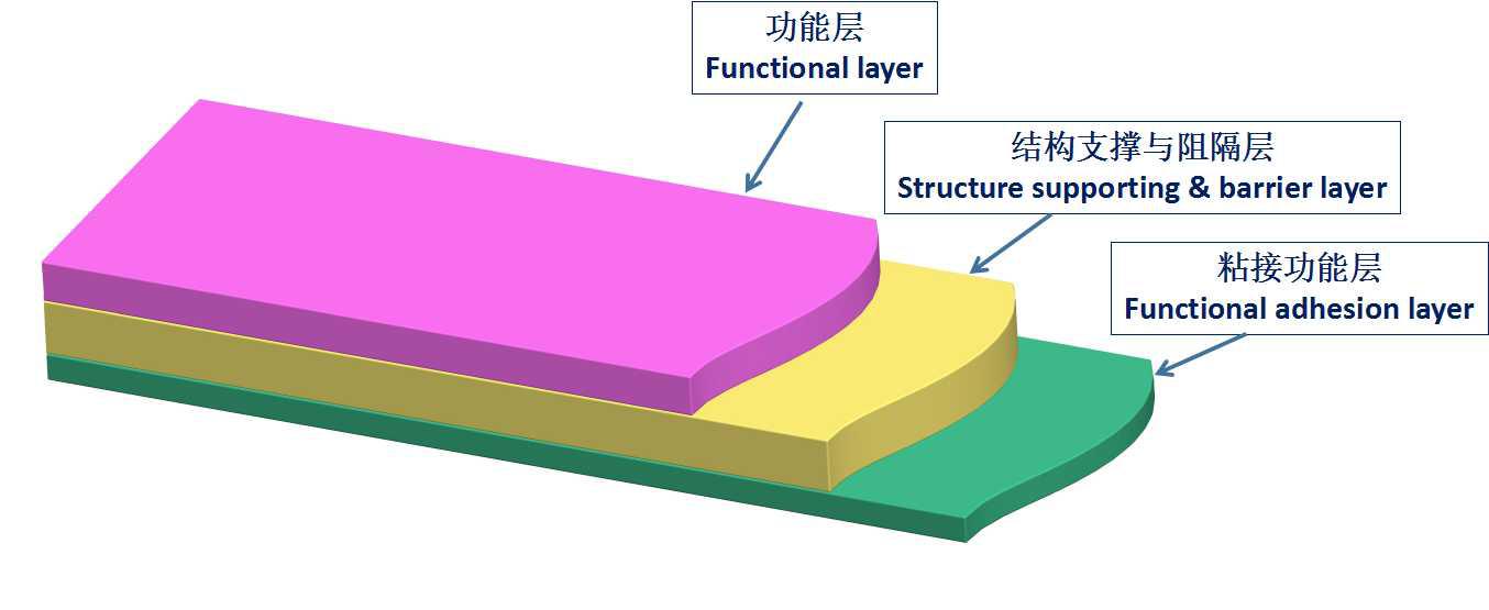 联净覆膜彩钢板专用膜结构示意图